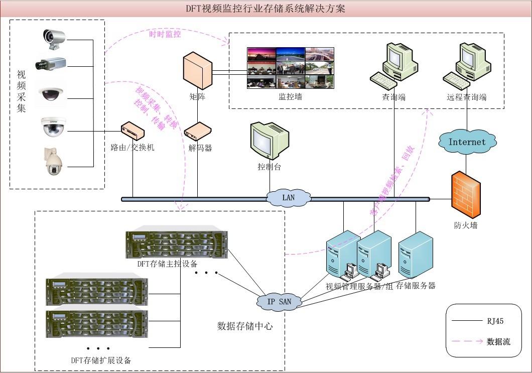 dft视频监控行业存储系统解决方案